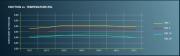Pagid_rear_pads-Temp_vs_Friction_RSL_19