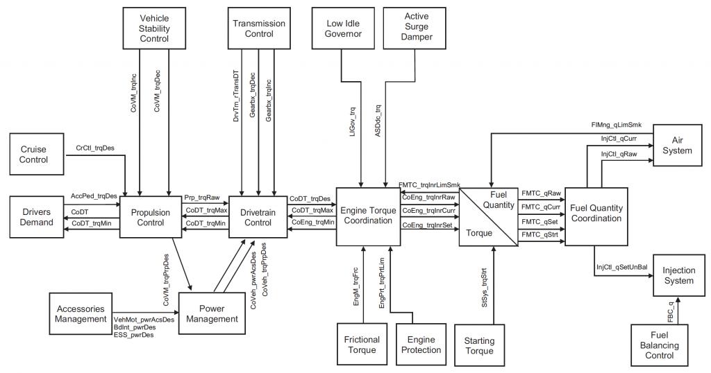 EDC16U34 basic functionaliity
